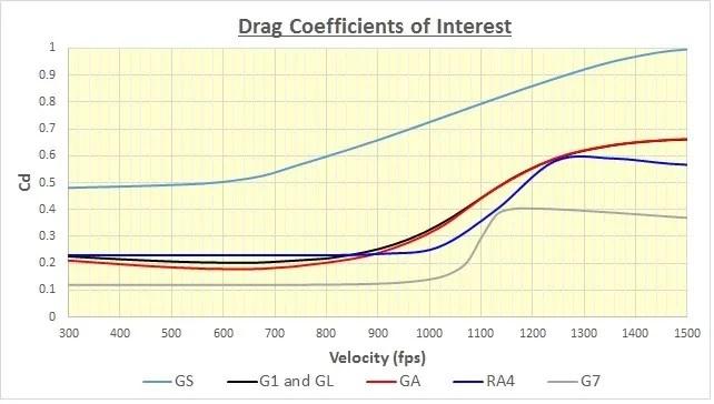 Ballistics Coefficients Discussion - Airguns  Guns Forum