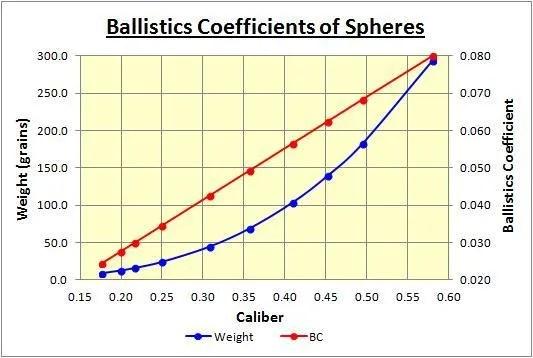 Effect of Caliber on Ballistics Coefficient - Airguns  Guns Forum