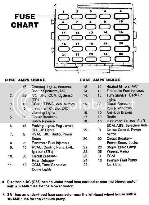87 corvette fuse box