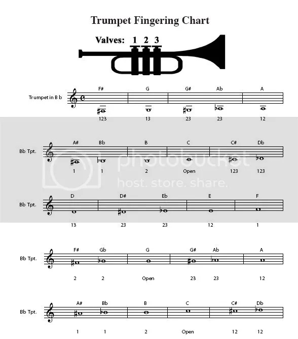 Trumpet Major Scales Fingerings With Note \u2013 switchsecuritycompanies
