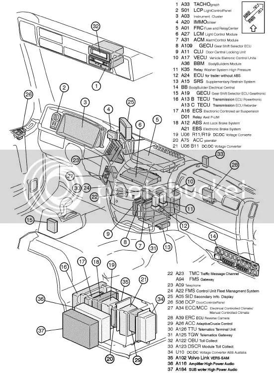 1999 Volvo Vnl Fuse Box Wiring Diagram