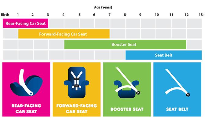 Child Car Seat Safety Guide - Walmart