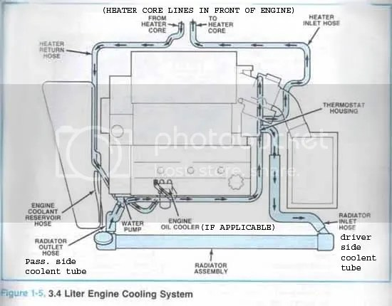 Gm 3400 Cooling Flow Diagram Wiring Schematic Diagram
