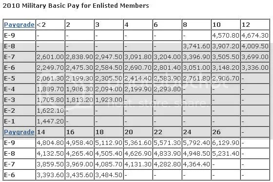 enlisted pay chart - Antaexpocoaching