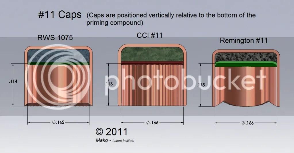 Company Profile Petrochemical Commercial Company Percussion Cap