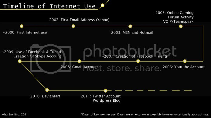 Internet Use Timeline
