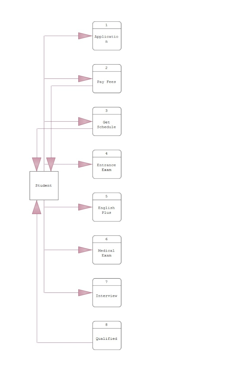 logical data flow diagram example