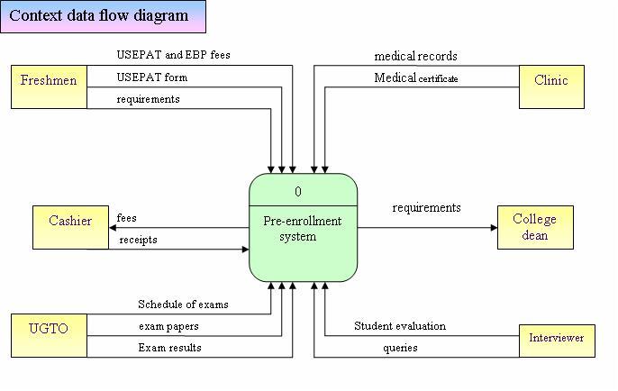 Narration DFD of USEP Pre-enrollment System