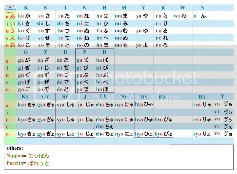 Japanese Writing System ヒナポン - hiragana alphabet chart