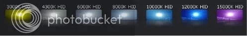 HID Color Temperatures