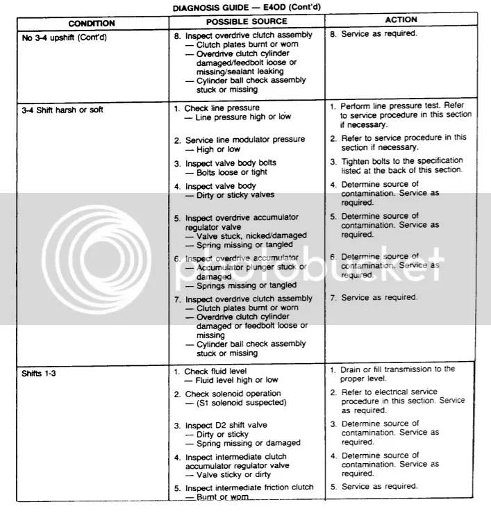 1993 E4od Diagram - Wiring Diagram Progresif