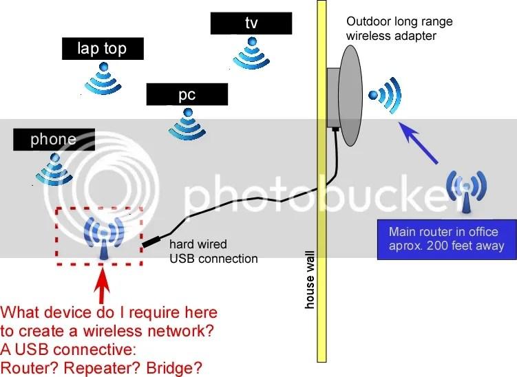 Long Range Wireless Network Diagram Wiring Diagram