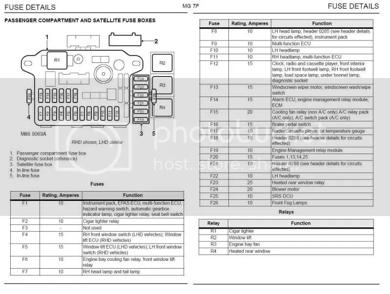 Rover 200 Fuse Box Layout Wiring Diagram
