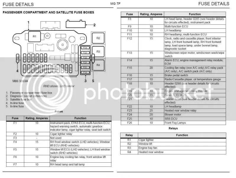 rover 75 connoisseur fuse box