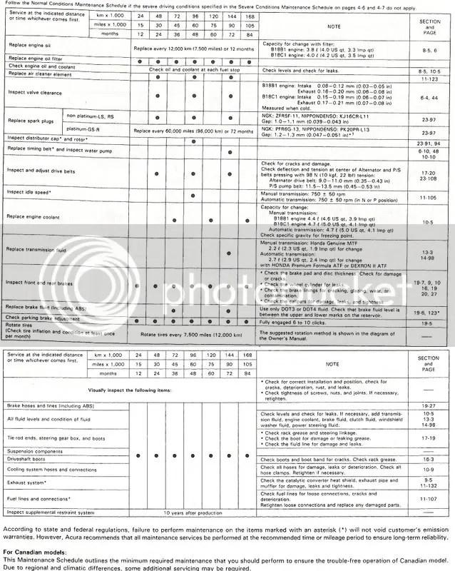 ▻ 1994-2001 (GEN 3) - All General information  specifications