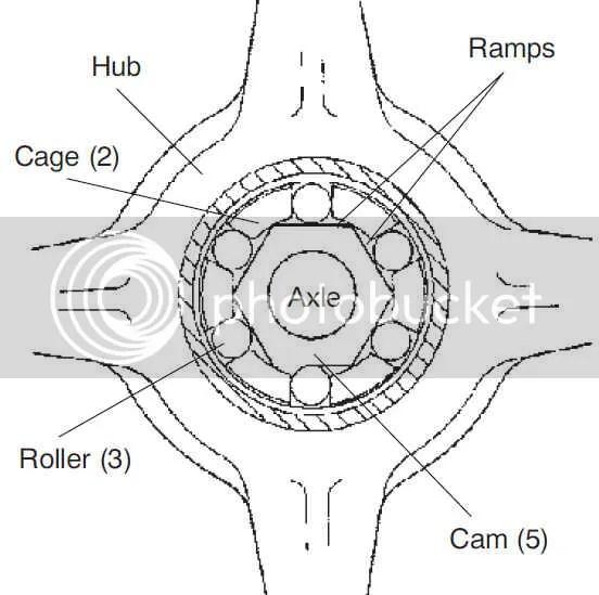 AWD Hubstrut Hilliard Clutch Troubleshooting/Diagnoses - Polaris ATV