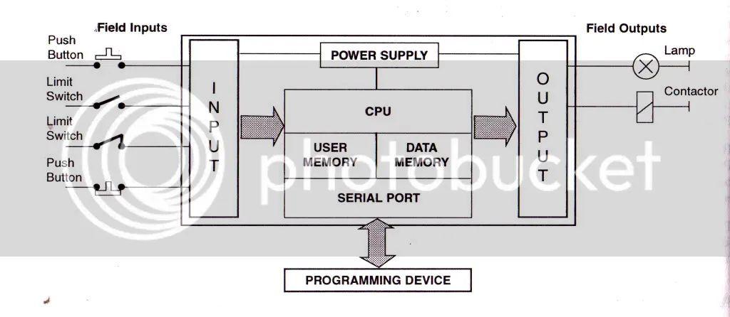 block diagram programmable logic controller