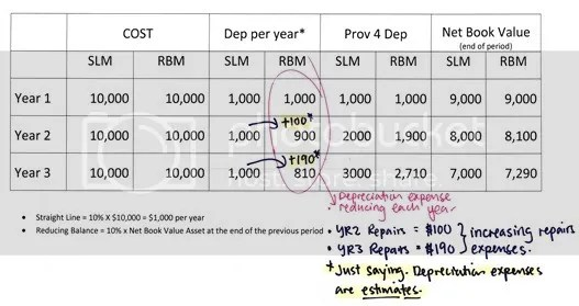 Methods  Suitability of Depreciation Calculations \u2013 Master