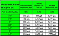 Cichlid-Forum  Plumbing question - flow rates