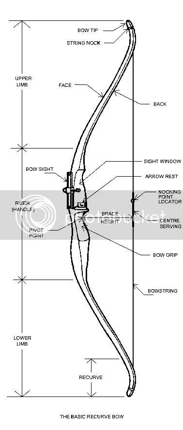 compound bow parts diagram backsplash