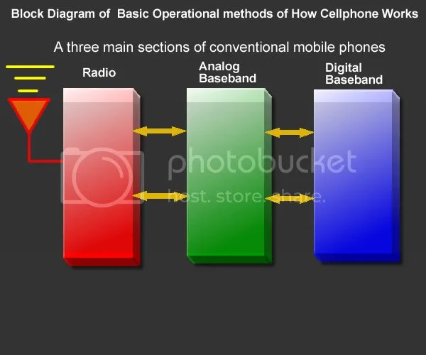 Learning with Block Diagram on How basically Cell-phone works
