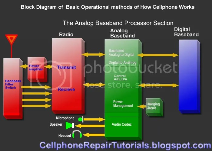 Block Diagram Mobile Phone Wiring Schematic Diagram