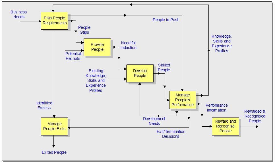 Process Mapping is NOT Process Improvement Simply, improvement