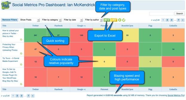 Mesure your social media footprint with social metrics pro dashboard