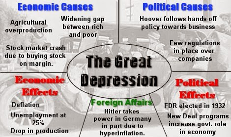The Great Depression of 1929 Iasmania - Civil Services Preparation - the great depression causes and effects