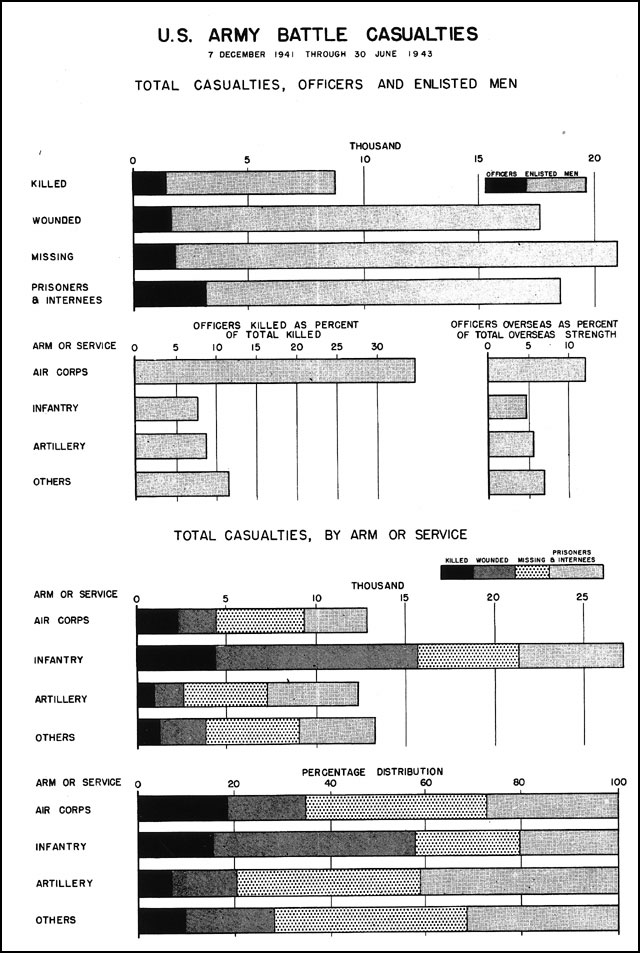 This chart shows statistics of D-Day It has the number of Allies - army height and weight chart