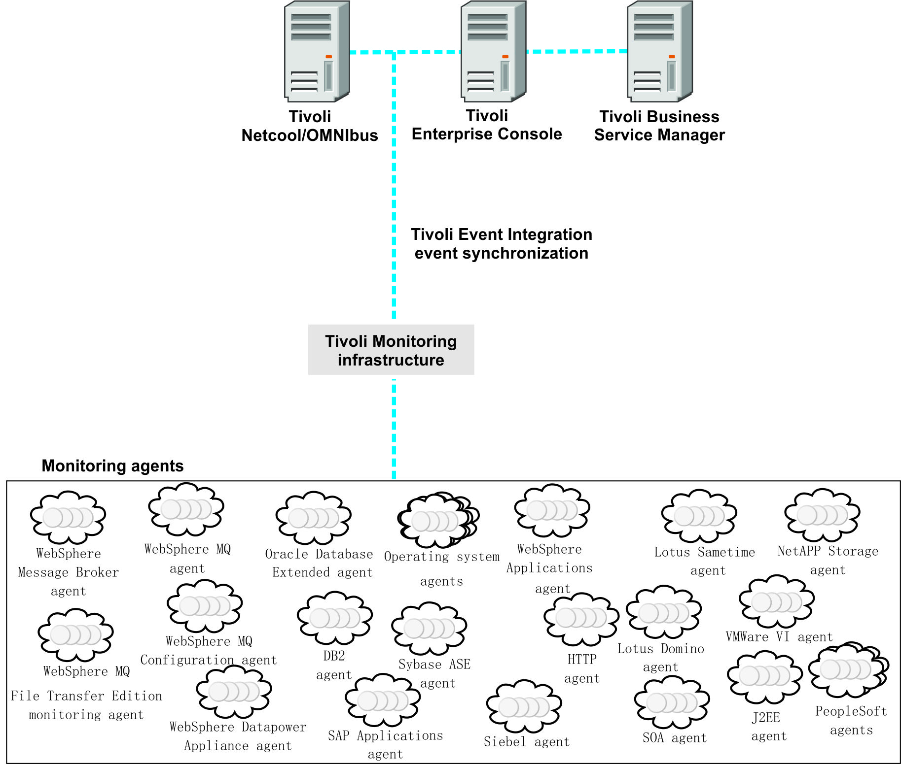 Tivoli Access Manager Architecture Overview Architecture
