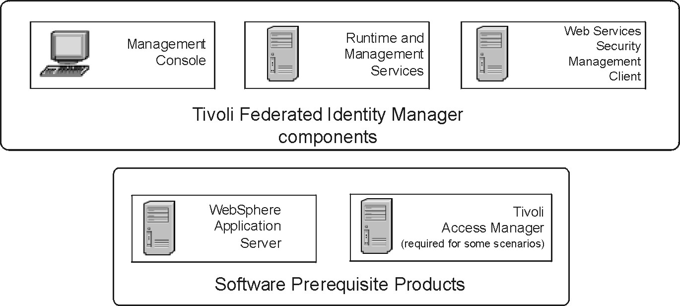 Ibm Tivoli Access Manager Tutorial Quick Start Guide