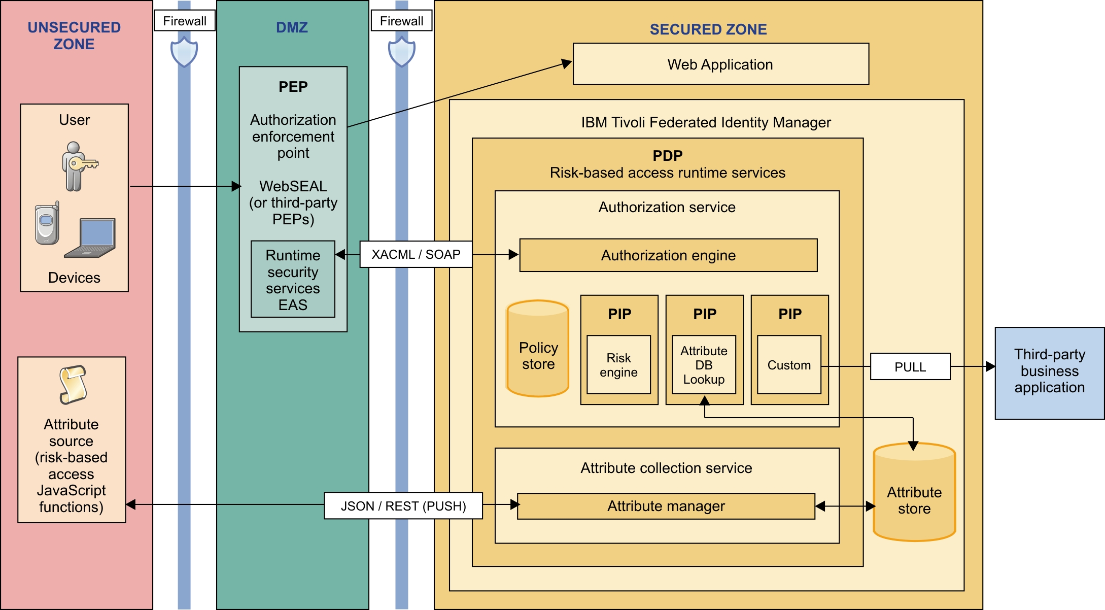 Tivoli Access Manager Architecture Overview Functional Overview