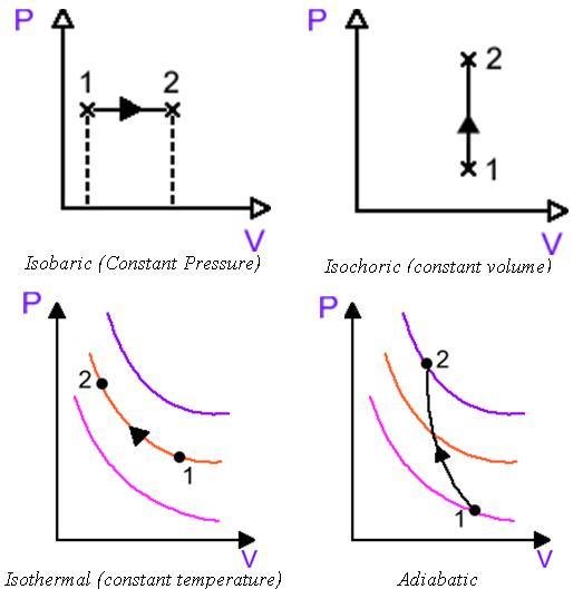 Processes - IB Physics Stuff