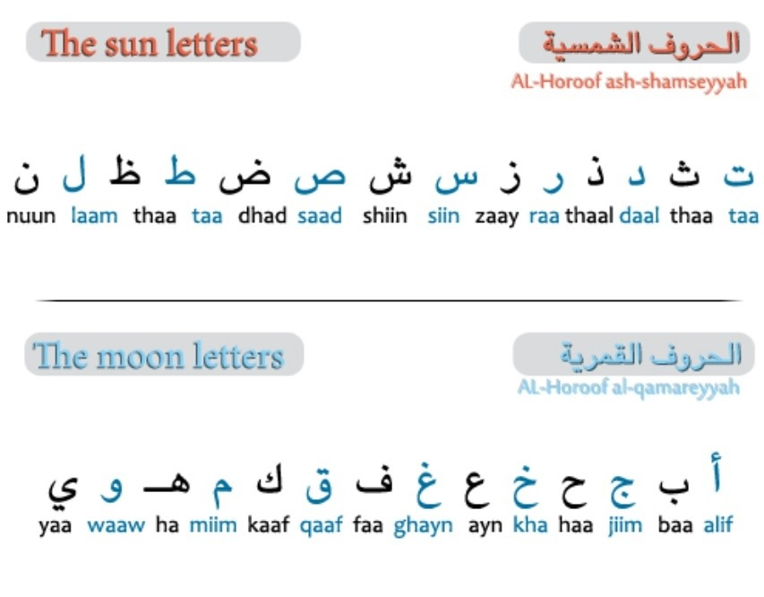 Know letters and moon letters in Arabic \u2013 Ibrahim Othman \u2013 Learn