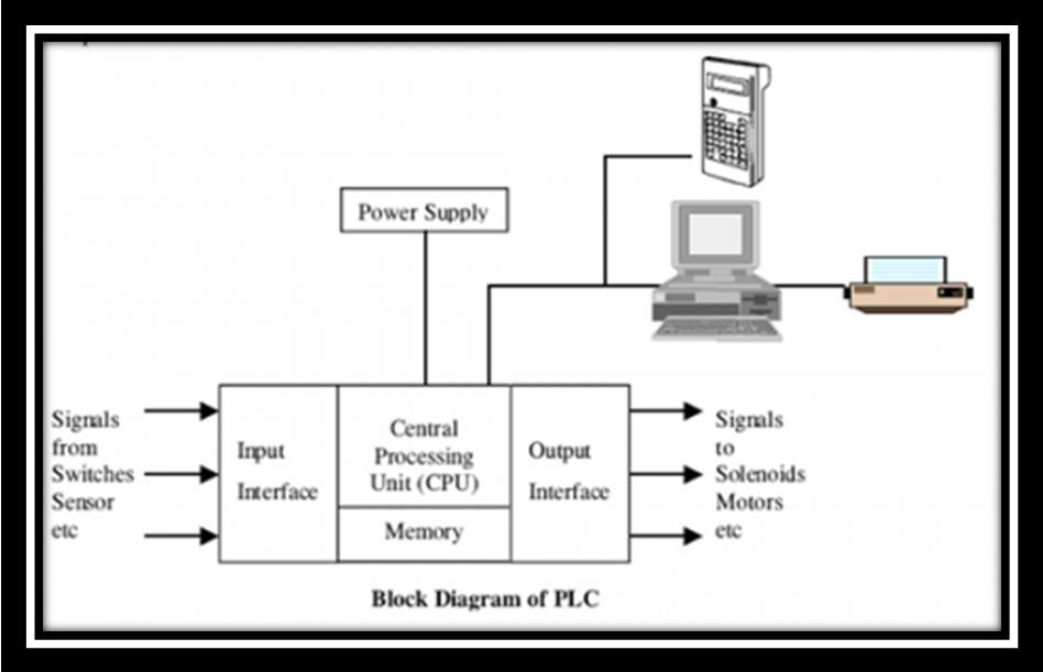 block diagram of plc with explanation