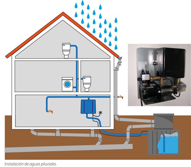 C mo aprovechar el agua de lluvia en nuestras casas - Recogida aguas pluviales ...