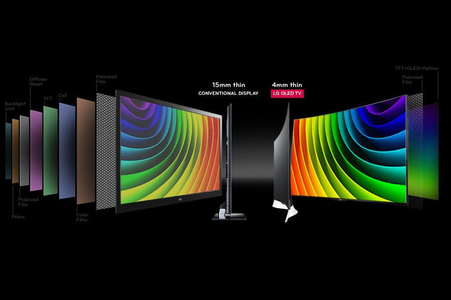 O Led Oled Vs. Led: Which Kind Of Tv Is Better? | Digital Trends