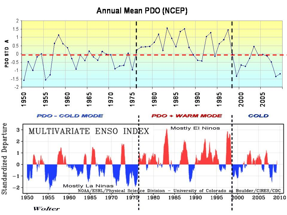 California Wildfires caused by cooler Pacific, La Niña Watts Up