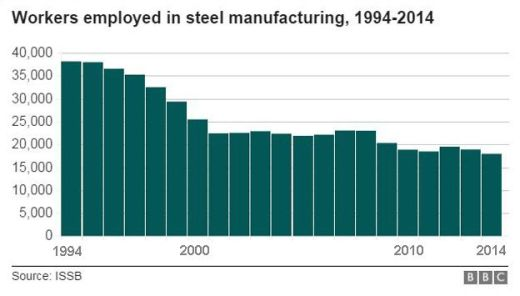 Steel employees chart