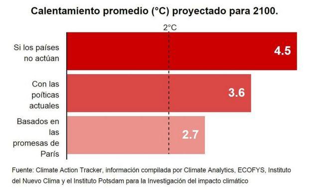 Calentamiento promedio proyectado