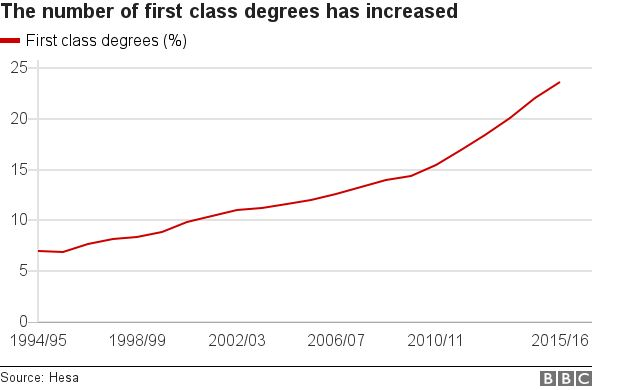 University first-class degrees soaring - City of London College