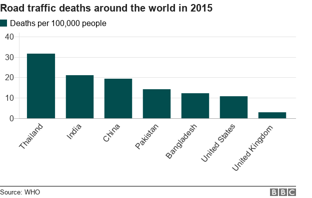 Road deaths in selected countries chart