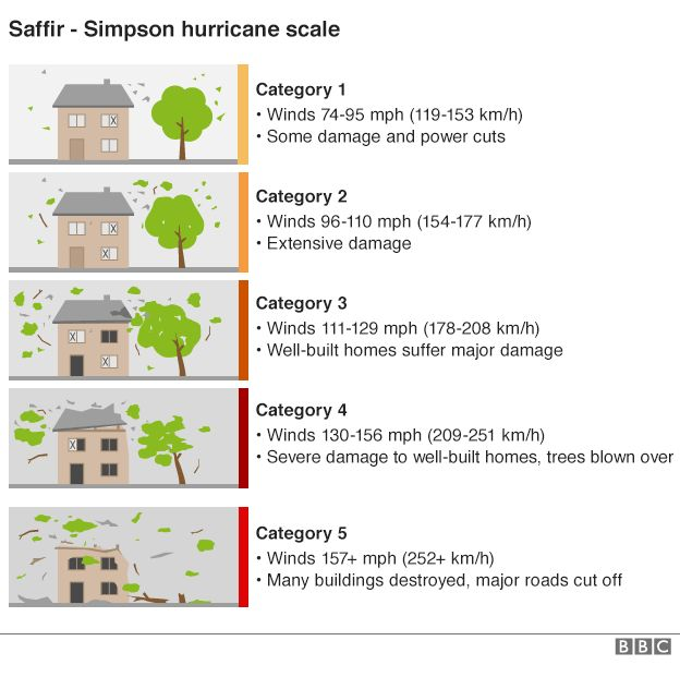 Is climate change making hurricanes worse? - BBC News