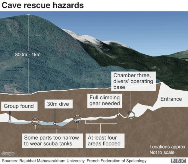 Thailand cave rescue Mission to save boys under way - BBC News