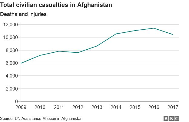 Why Afghanistan is more dangerous than ever - BBC News