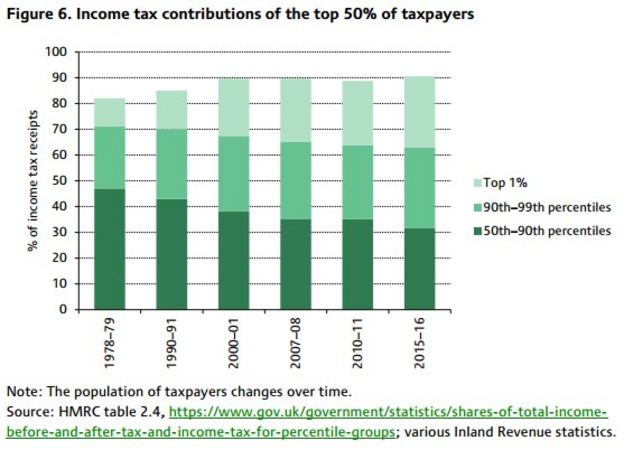 Reality Check Are lower earners bearing the tax burden? - BBC News