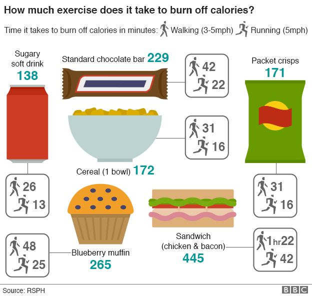 Food \u0027should show activity needed to burn off calories\u0027 - BBC News