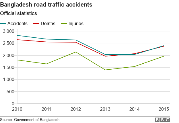 Line chart showing road casualties