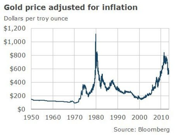 Why do we value gold? - BBC News
